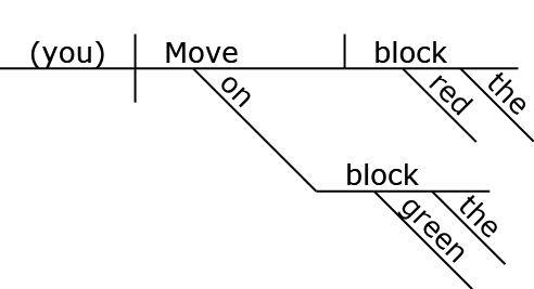 reed kellogg diagrammer helpreed kellogg diagram